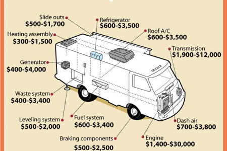RV Experts: Costs of Common Repairs Infographic