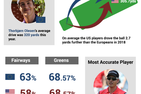 Ryder Cup 2018: Stats Battle Infographic