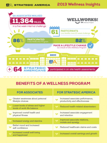 SA-2013 Wellness Insights Infographic