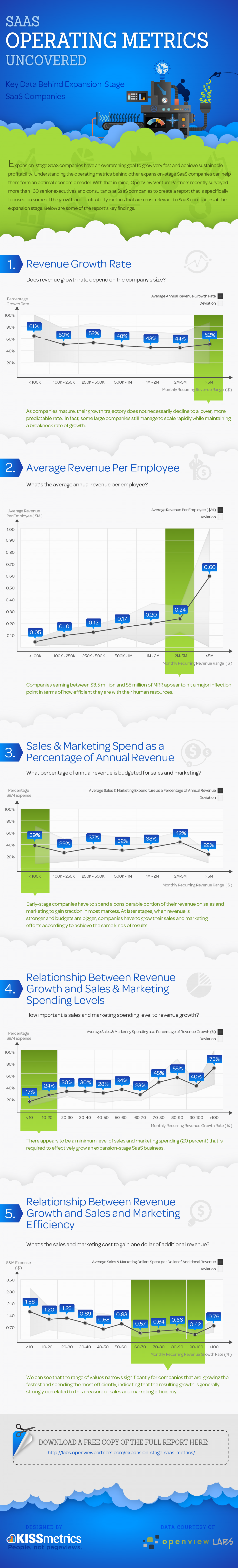 SaaS Operating Metrics Uncovered Infographic