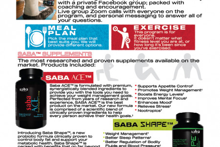 Saba Products To maintain Weight Infographic