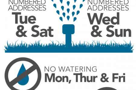 Sacramento's Watering Scheduled Infographic