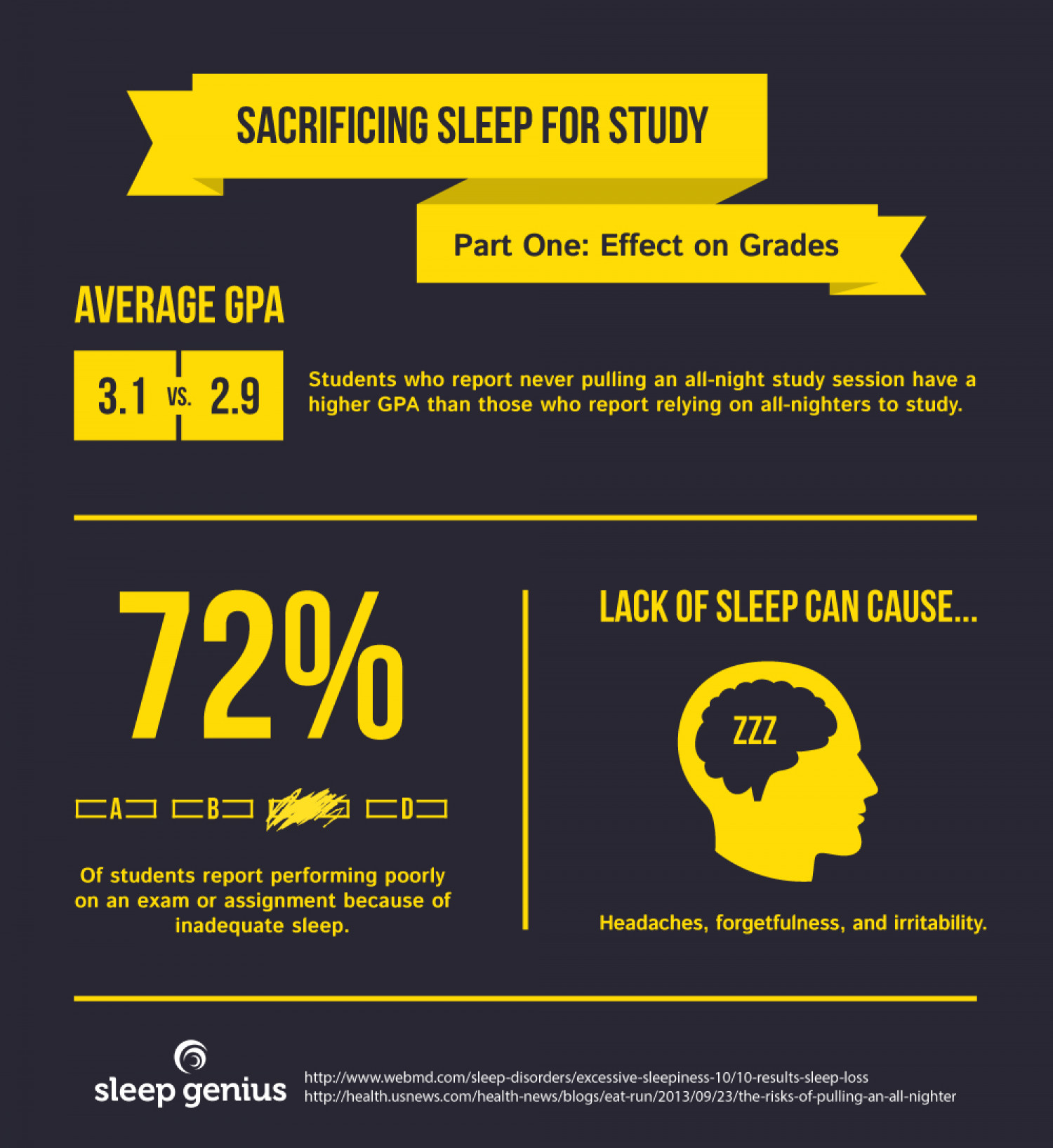 Sacrificing Sleep for Study Infographic
