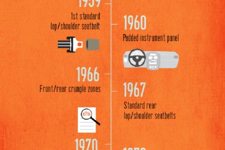 Safety as Standard: A History of Volvo's Legendary Vehicle Safety Infographic