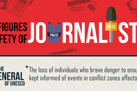 Safety of journalist  Infographic