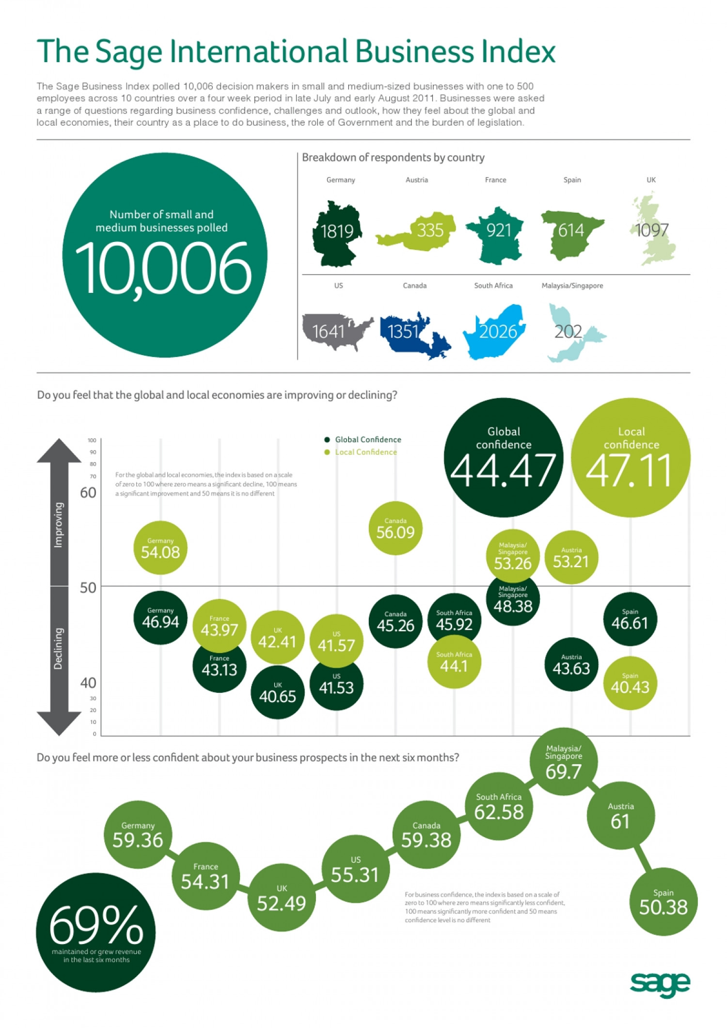 Sage Business Index Infographic