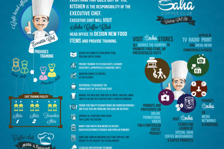 SAHA Coffee Club celebrity chef duties Infographic