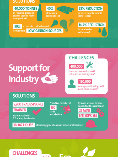 Saint-Gobain's 2013 Corporate Social Responsibility Review Infographic