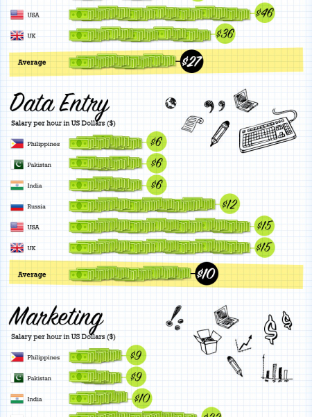 Salaries for Popular Online Jobs Infographic