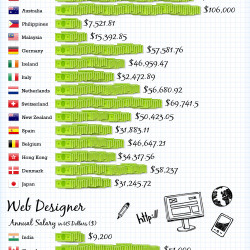 Graphic Designer Salary Germany