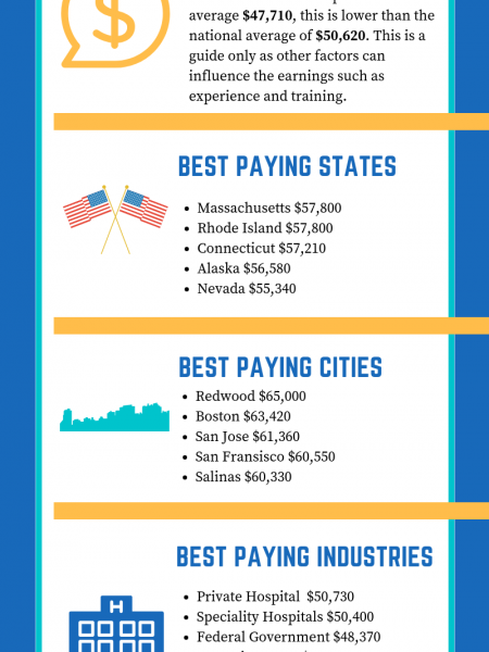 Salary Guide For Licensed Practical Nurse Infographic