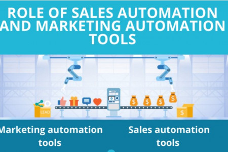 Sales and Marketing Automation Infographic. Infographic