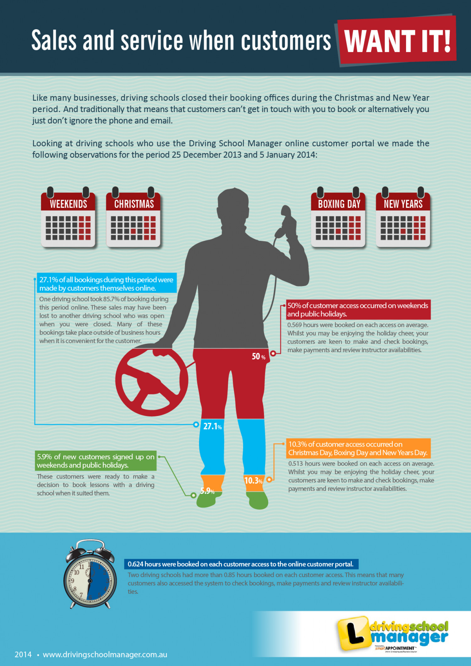 Sales and service, when the customers want it! Infographic