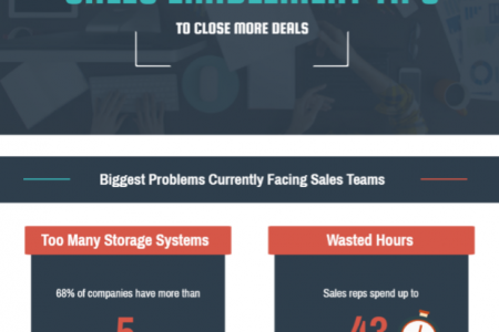 Sales Enablement Tips to Close More Deals Infographic