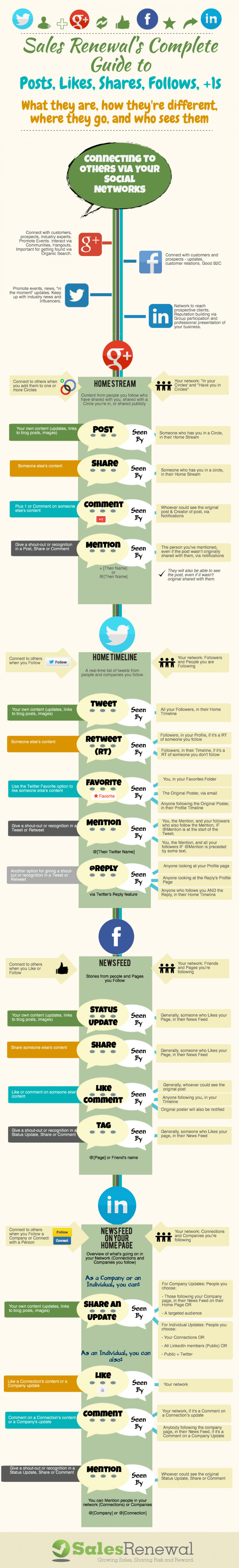 Sales Renewal's Guide to Social Posting Infographic