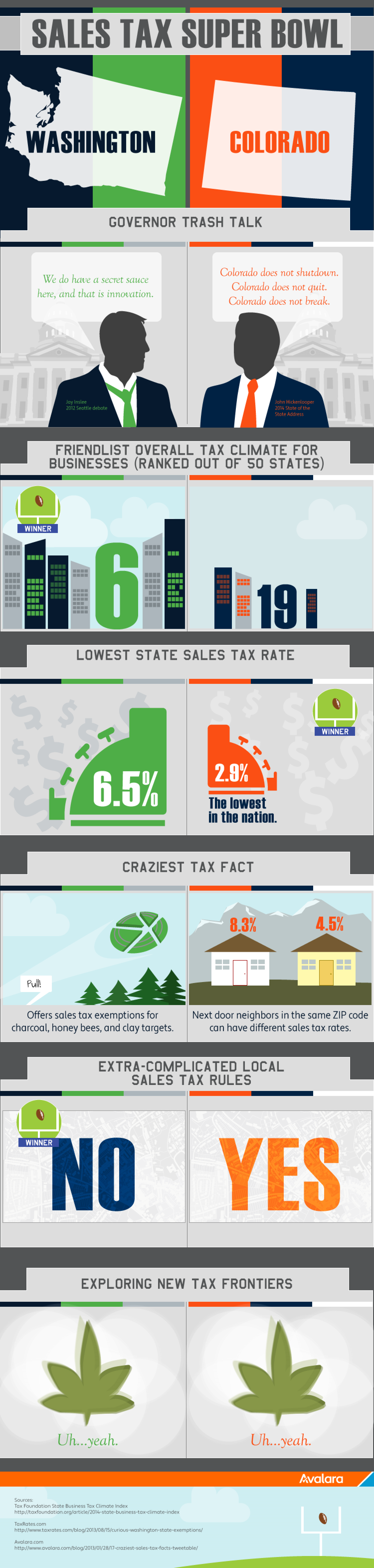 Sales Tax Super Bowl Infographic