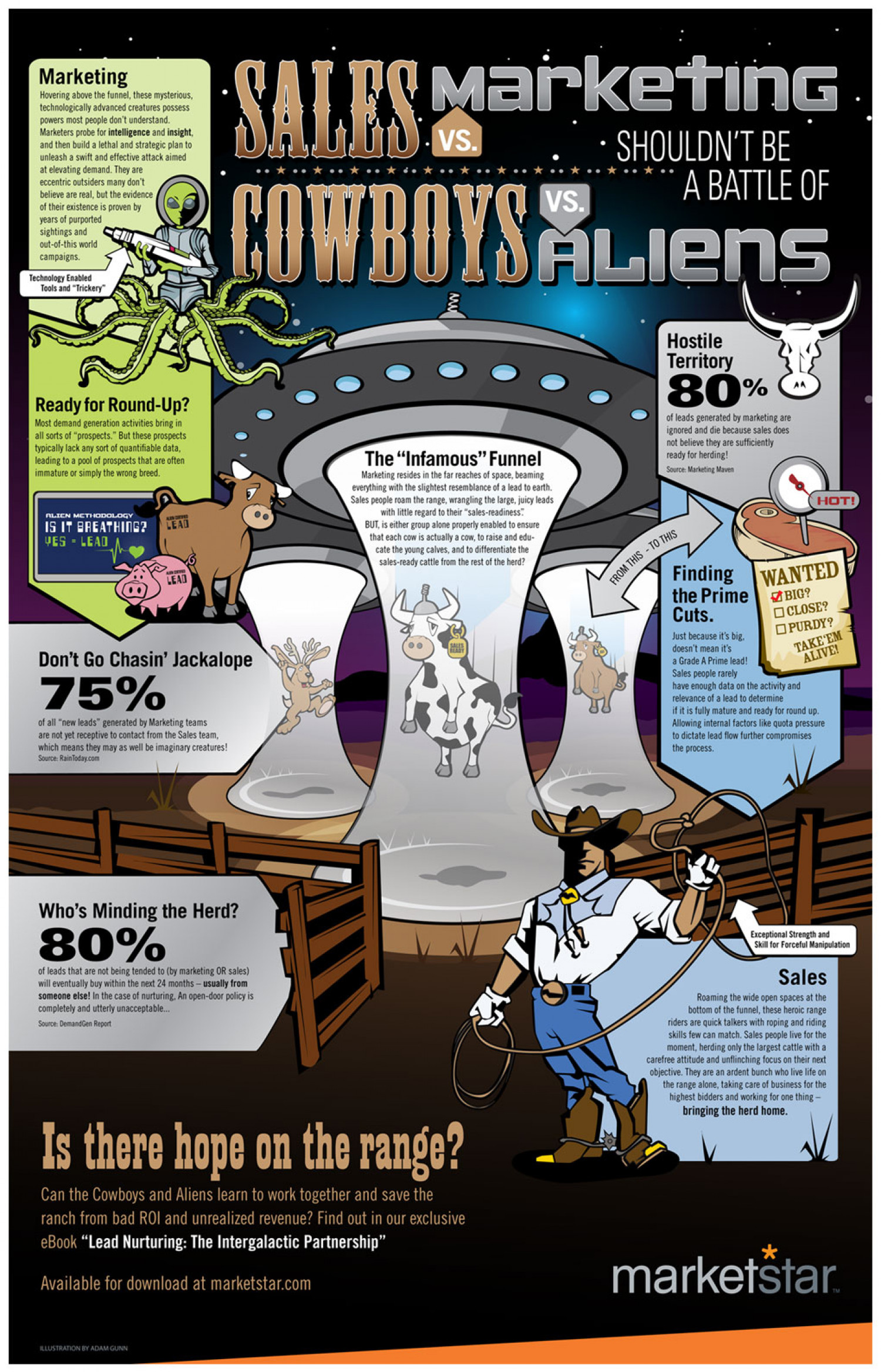 Sales vs. Marketing shouldn't be a battle of Cowboys vs. Aliens Infographic