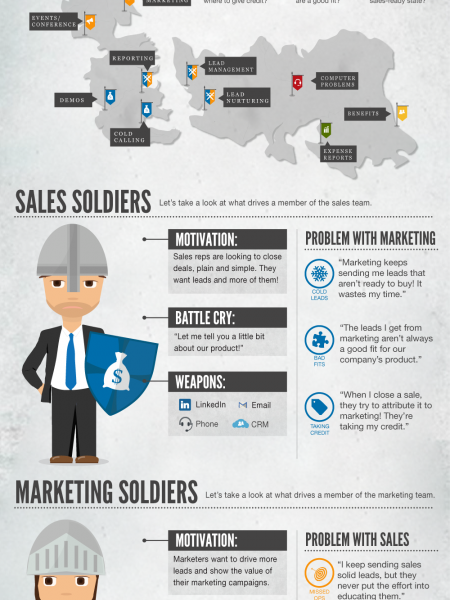 Sales vs. Marketing: The Original Game of Thrones Infographic