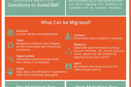 Salesforce to SuiteCRM Migration: The Whys and Hows Infographic