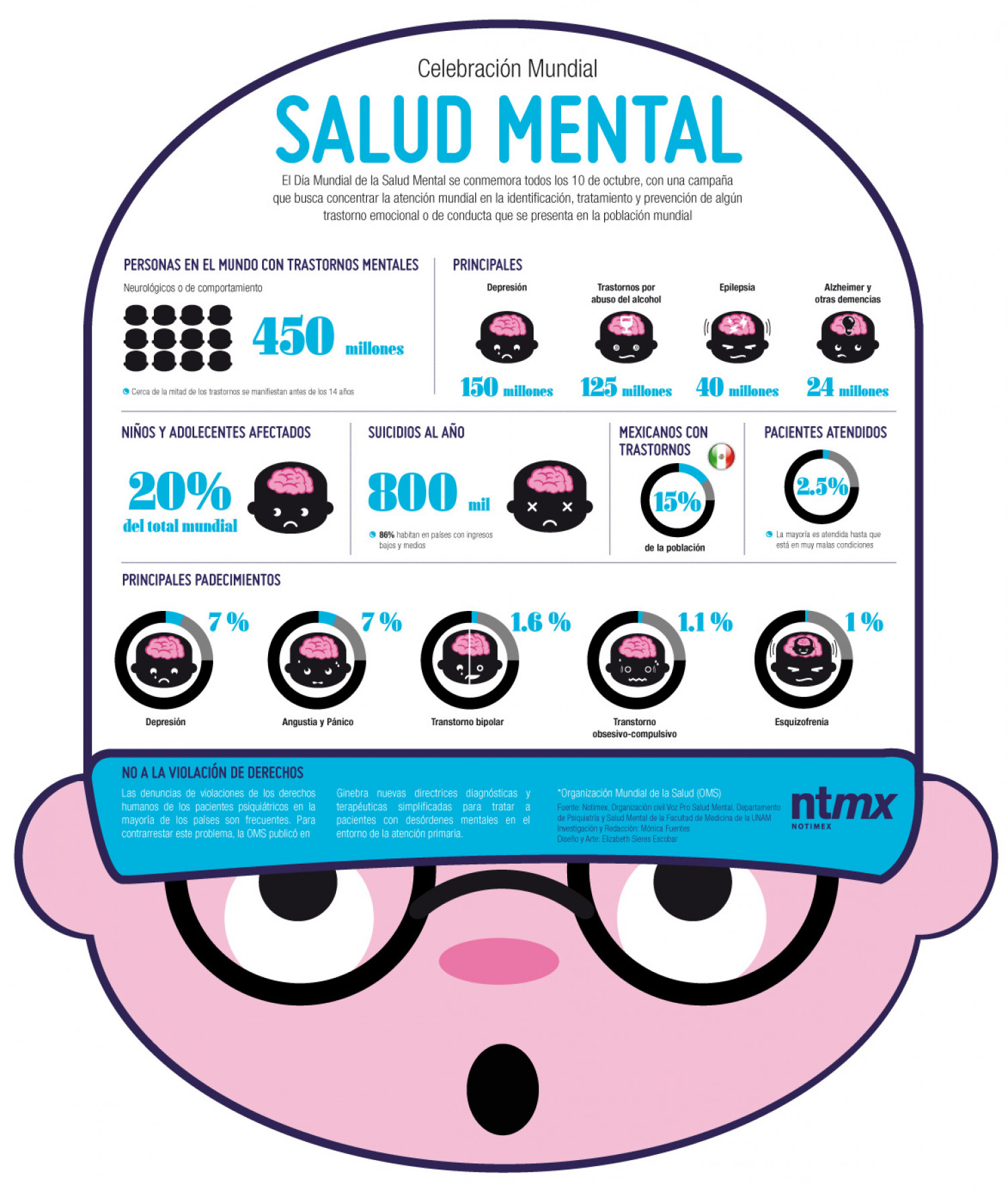 Salud Mental Infographic
