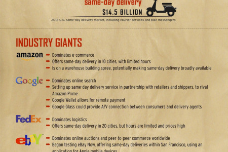 Same-Day Delivery and Assistance on Demand  Infographic