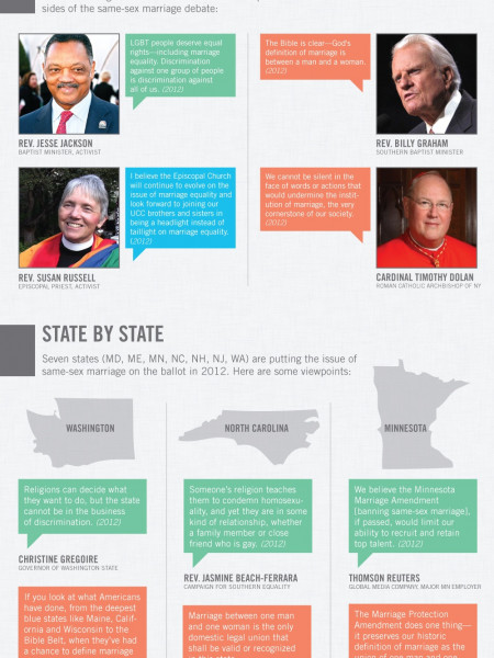 Same-Sex Marriage and Politics in 2012 Infographic