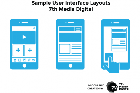 Sample User Interface Layouts Infographic