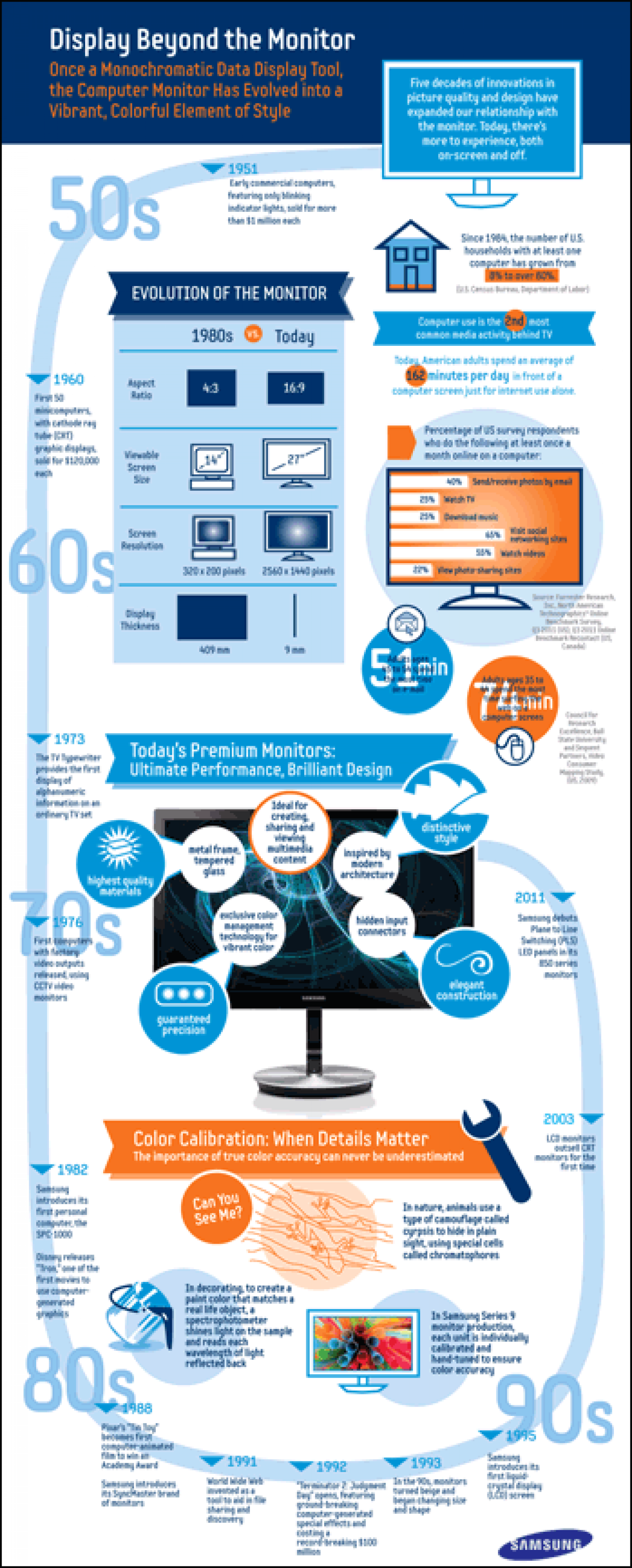 Samsung Display Infographic Infographic