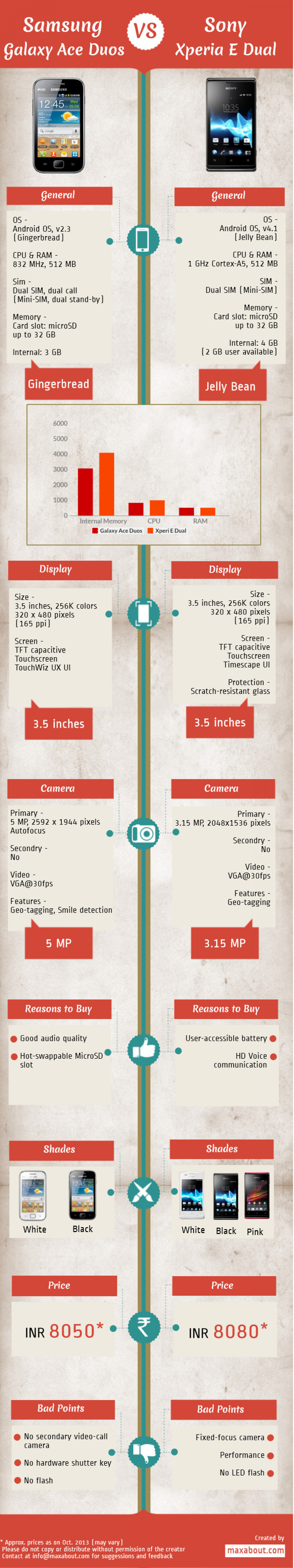 Samsung Galaxy Ace Duos vs. Sony Xperia E Dual Infographic