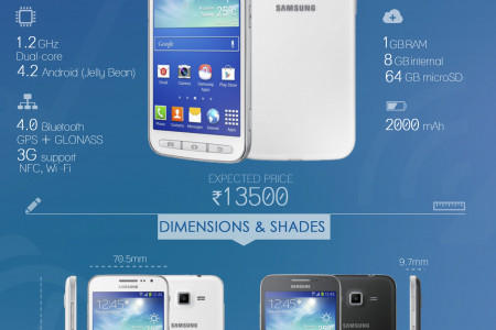 Samsung Galaxy Core Advance: Specifications and Expected Price Infographic