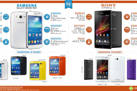 Samsung Galaxy Grand Neo vs. Sony Xperia C Infographic