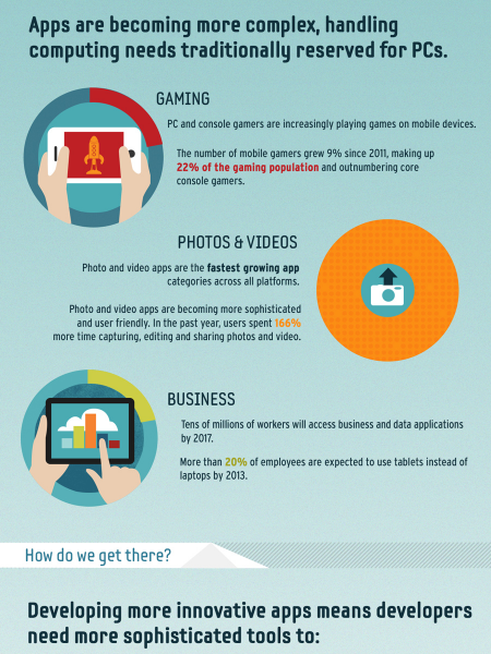 New World of Next Generation Mobile Apps Infographic