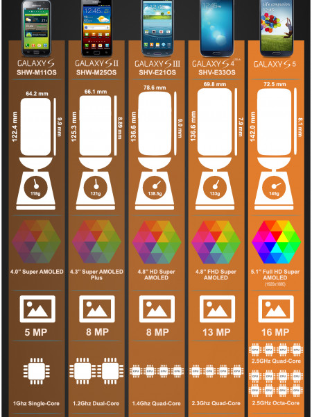 Specifications of Galaxy S Series Infographic