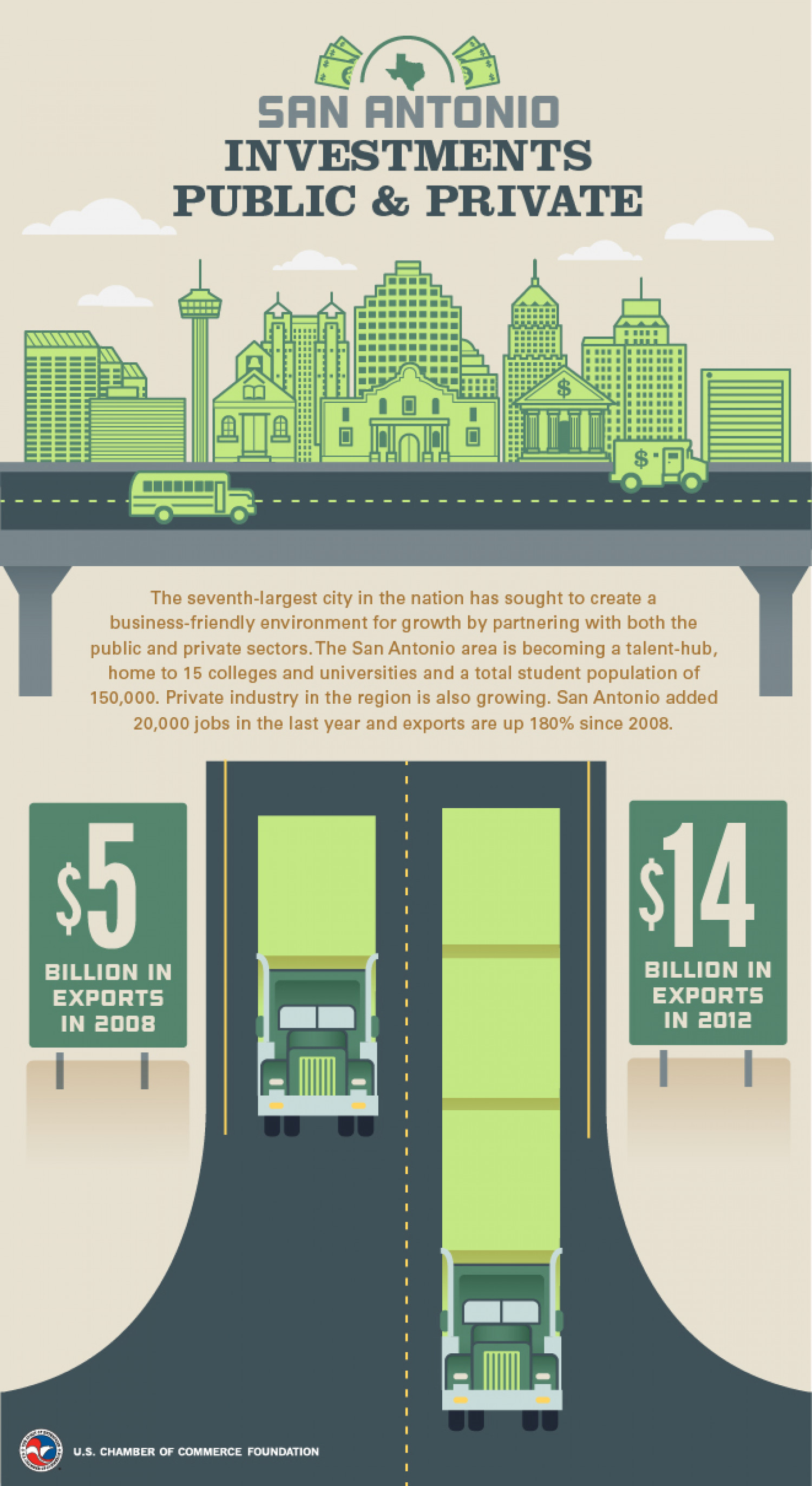 San Antonio, TX: An Enterprising City Infographic