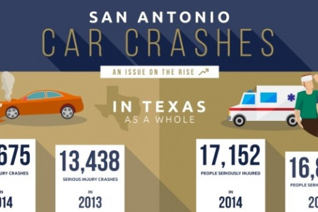 San Antonio Car Crashes: An Issue On The Rise Infographic