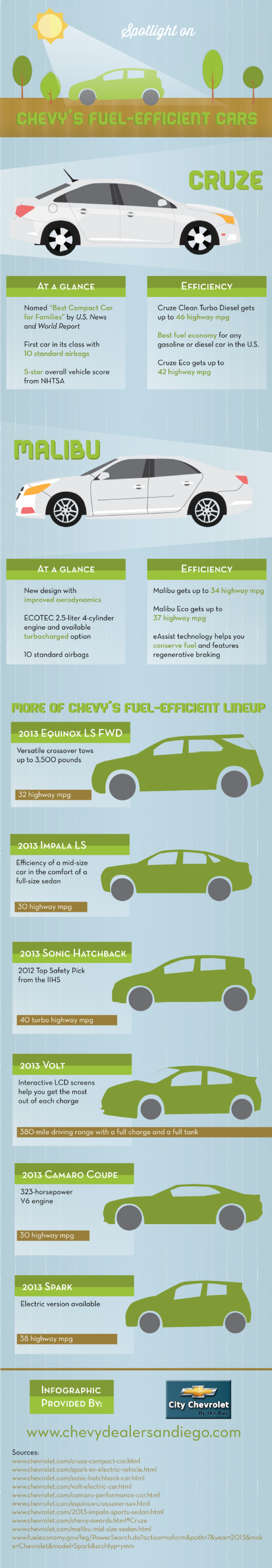 San Diego Chevy Dealer Spotlight on Chevy's Fuel-Efficient Cars Infographic
