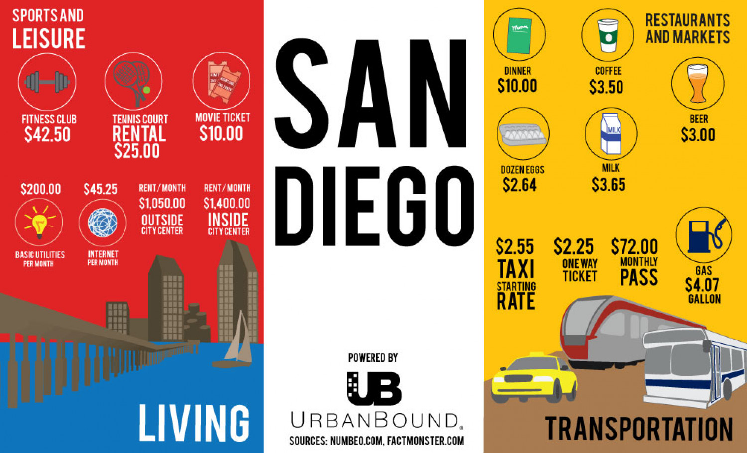 Cost of living in San Diego Infographic