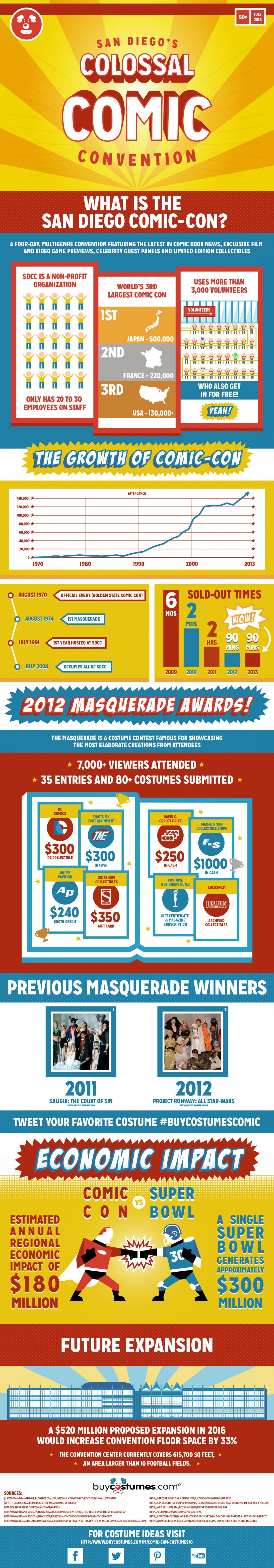 San Diego's Colossal Comic Convention Infographic