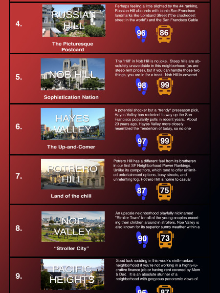 San Francisco Neighborhood Power Rankings Infographic