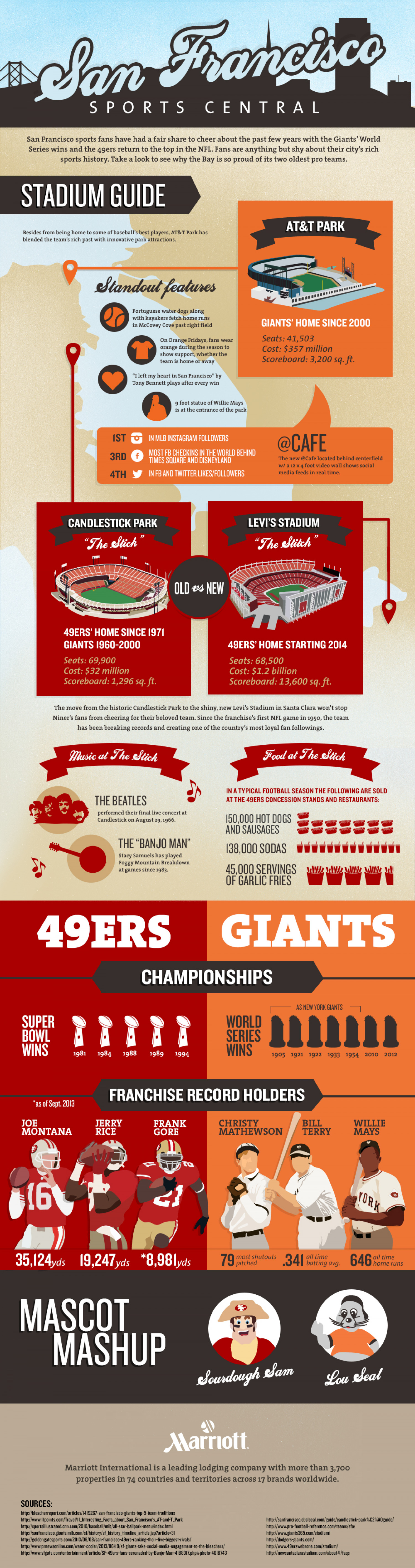 San Francisco Professional Sports Teams Infographic