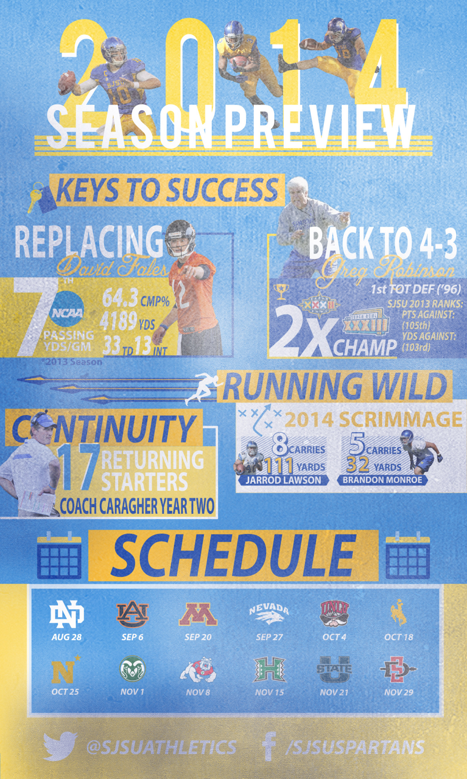 San Jose State Football 2014 Season Preview Infographic