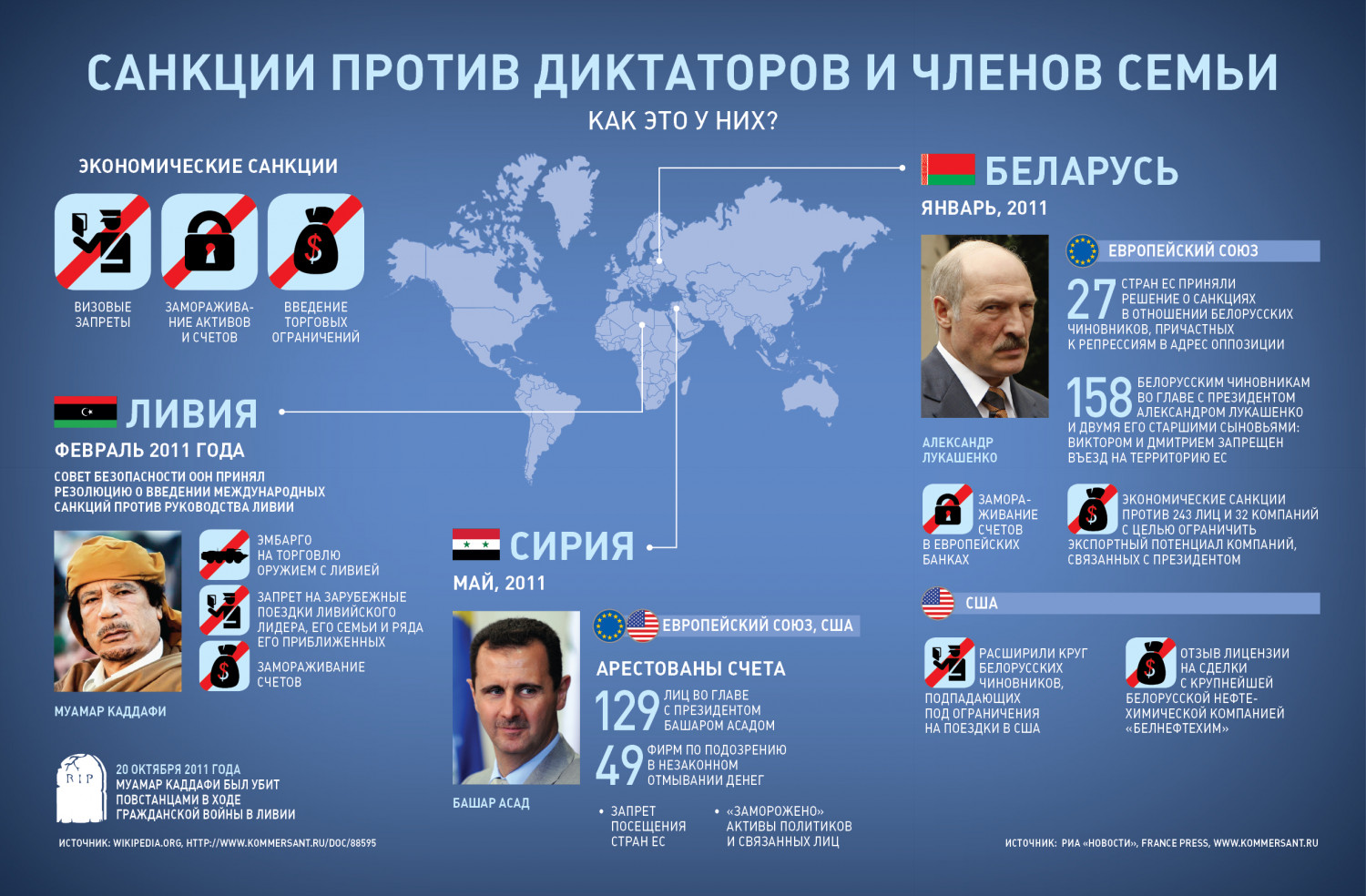 Sanctions Against Dictators and Their Families Infographic