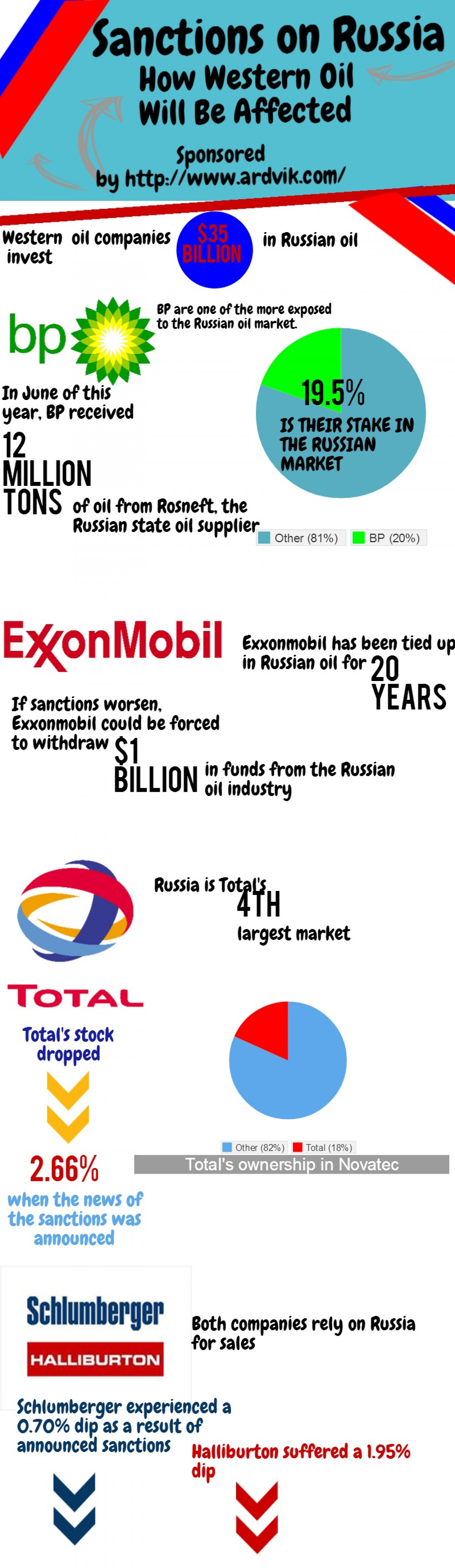 sanctions on russia how western oil will be affected ly sanctions on russia how western oil will be affected infographic