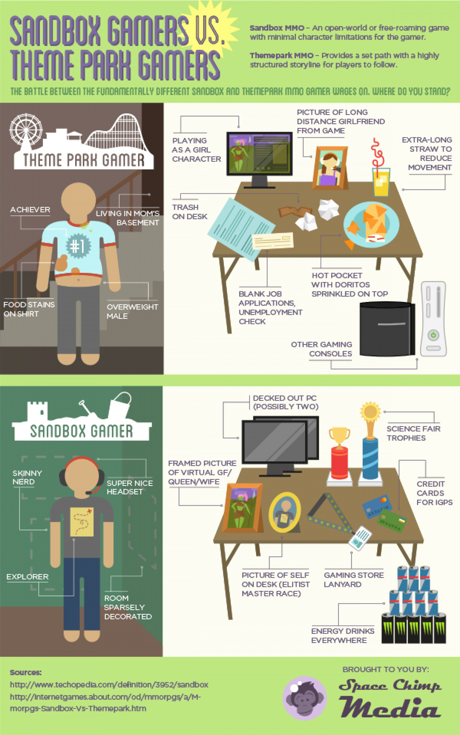 Sandbox Gamers vs. Theme Park Gamers Infographic