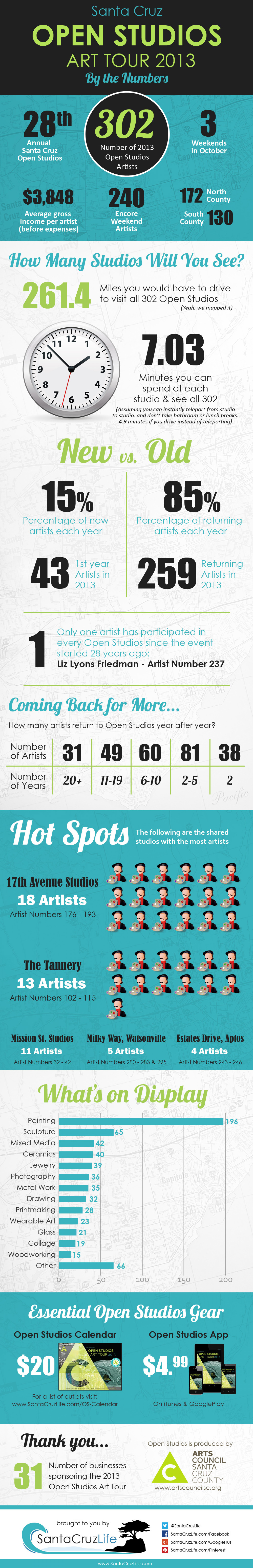 Santa Cruz Open Studios Art Tour 2013 Infographic