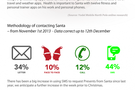 Santa loves mobile Infographic