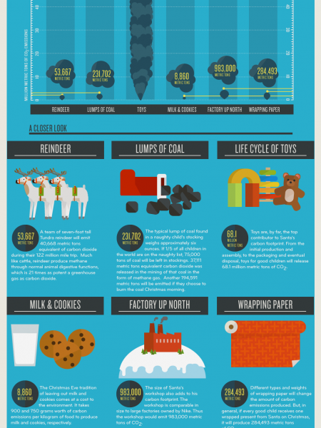 Santa's Carbon Footprint Infographic