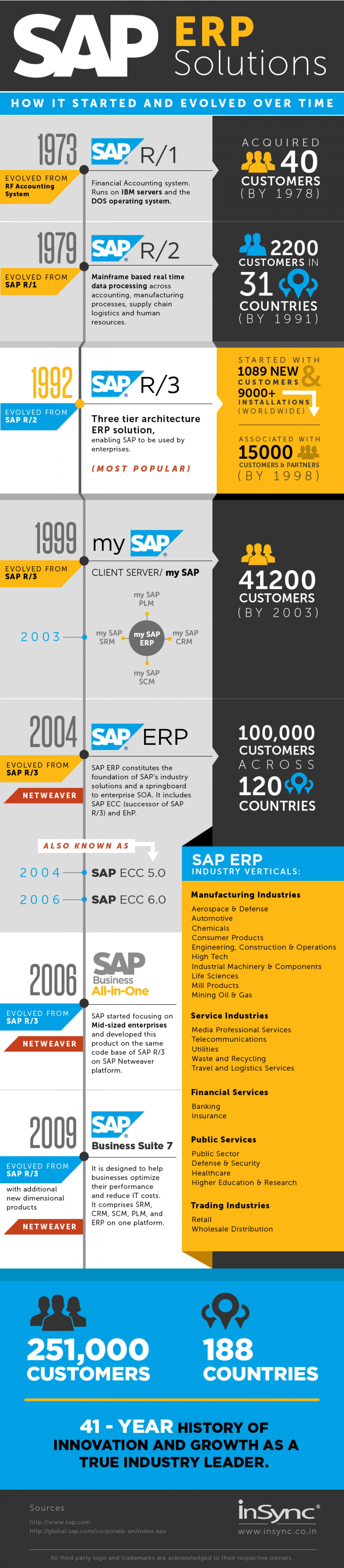 SAP ERP Solutions - How it evolved over time Infographic
