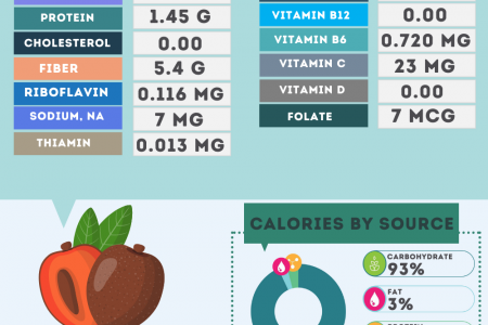 Sapote / Mamey nutrition facts Infographic
