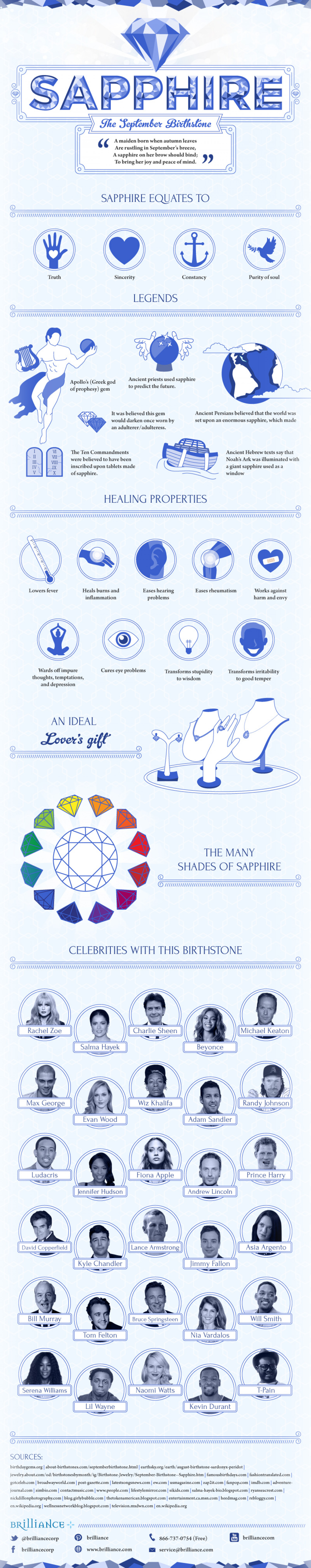 Sapphire, The September Birthstone Infographic